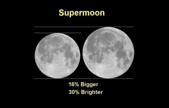 supermoon-chart-600x385